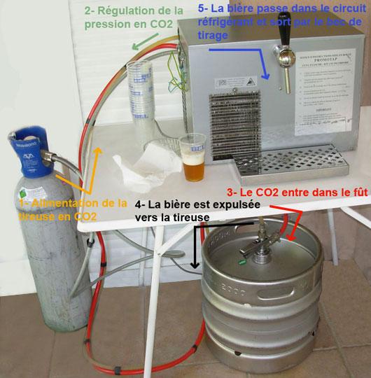 Guide D Installation D Une Tireuse A Biere De Location